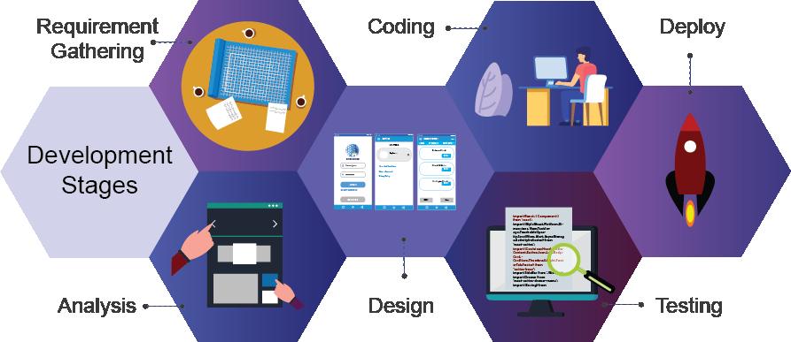 How We Work CodeStore