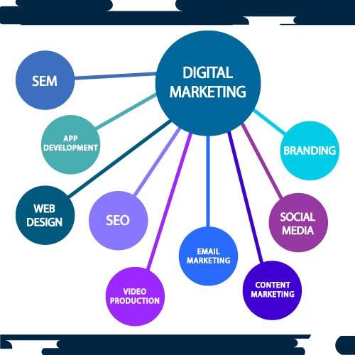 digital Transformation codestore
