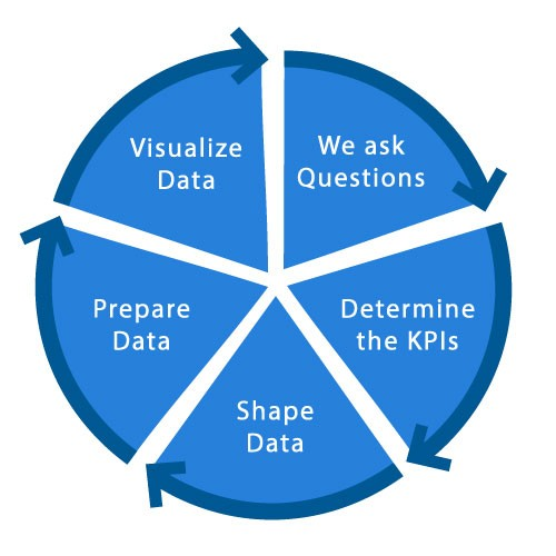 Modern Data Visualization codestore